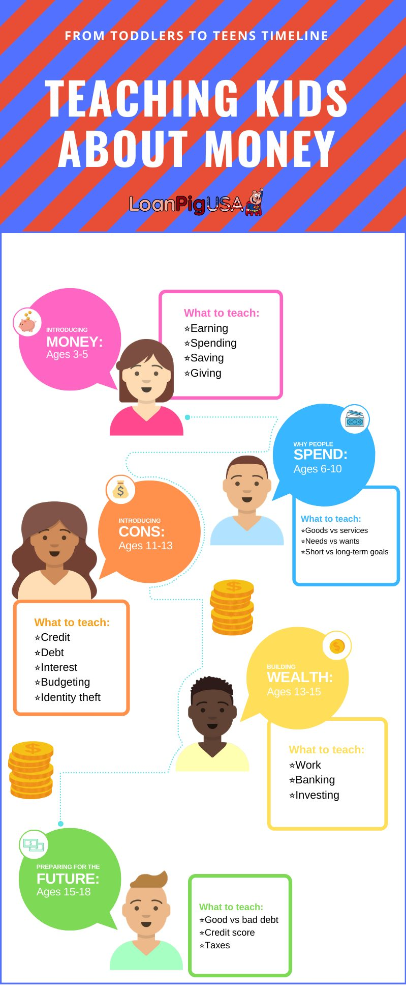 teaching kids about money | loanpigusa infographic