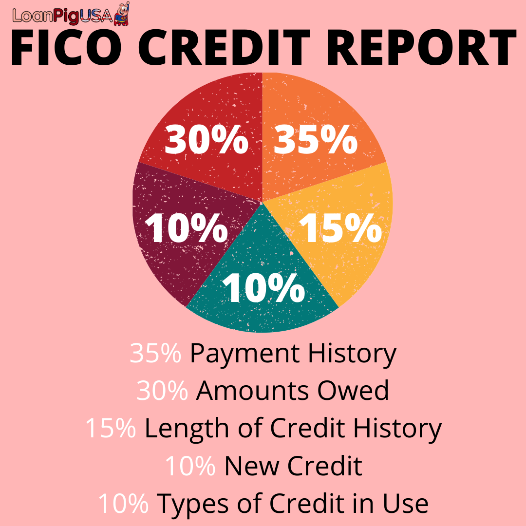 What Is Impacting Your Credit Score?